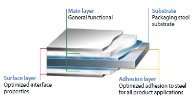 Protact is suitable for all product applications. It comprises a steel substrate with a three-layer polymer coating system on each side. Each layer is optimised for can performance and processing benefits.