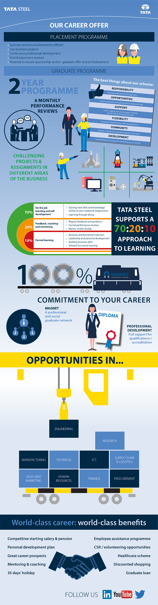 Careers Infographic
